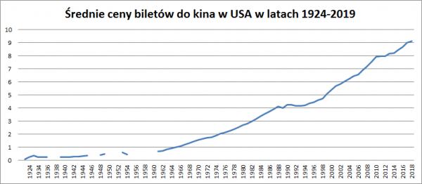 Średnie ceny biletów do kina w latach 1924-2019