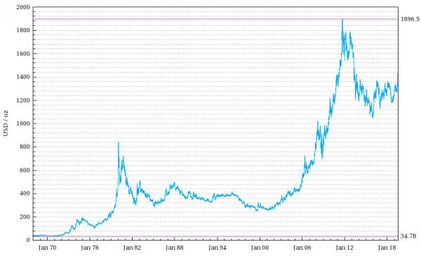 Wykres ceny złota.