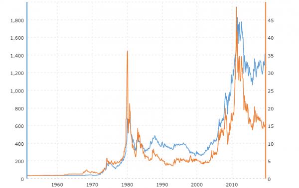 Cena srebra. Ile podrożeje srebro?