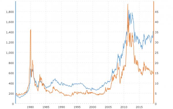 Cena srebra. Jak bardzo zdrożeje srebro?