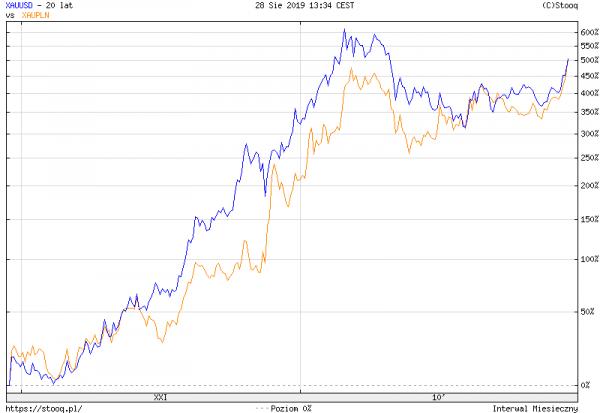 Wzrost wartości złota w PLN i USD