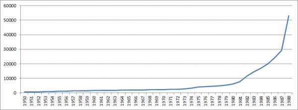 Średnie polskie wynagrodzenie od 1950 do 1988 roku.