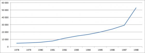 Średnie polskie wynagrodzenie: wykres wzrostu w okresie od 1978 do 1988 roku.