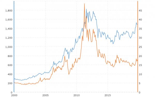 Wykres wzrostu cen złota i srebra