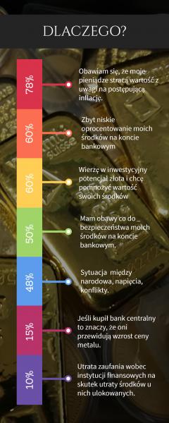 Kto kupuje w Polsce złoto?