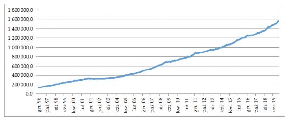 Wzrost agregatu pieniężnego M3