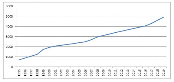 Wykres wzrost średniego wynagrodzenia od 1996 roku