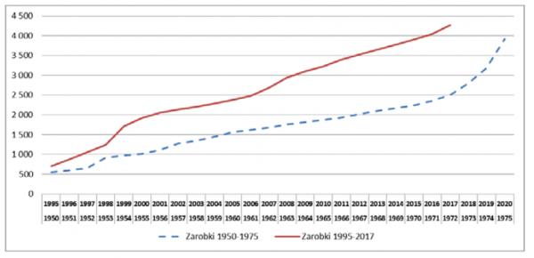 Wzrost średniego polskiego wynagrodzeń w Polsce w okresie od 1950 oraz od 1995 roku.